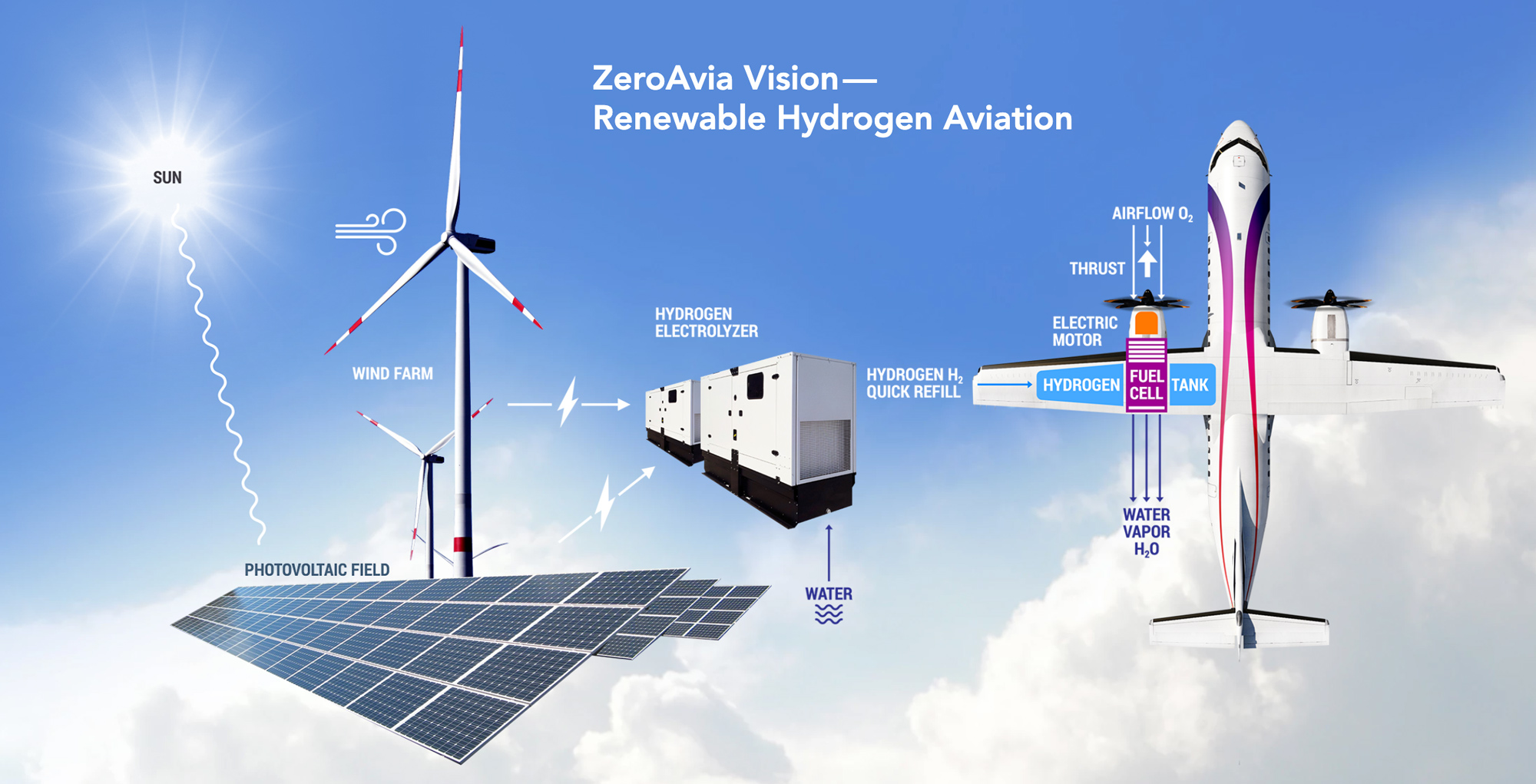 Heard Of The Sustainable Air Fuel Initiative By ZeroAvia? Read About It Here